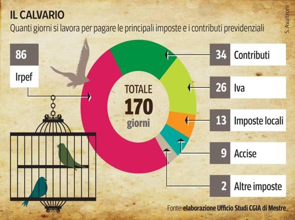 TASSE SU LAVORO DIPENDENTE VALGONO IN MEDIA 170 GIORNI DI LAVORO